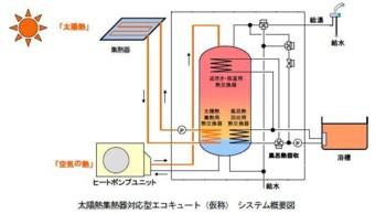 「太陽熱集熱器対応型エコキュート(仮称)」2