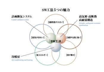 『SW(スーパーウォール)工法5つの魅力』その一【地震や台風に強い】