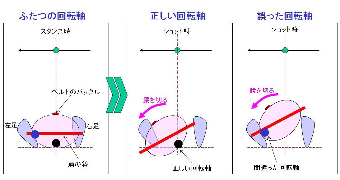 ふたつの回転軸