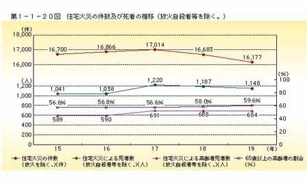090323住宅火災の件数及び死者の推移