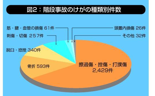 091114階段事故のけがの種類別件数