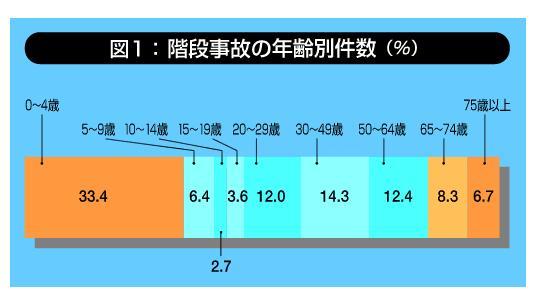 091114階段事故の年齢別件数