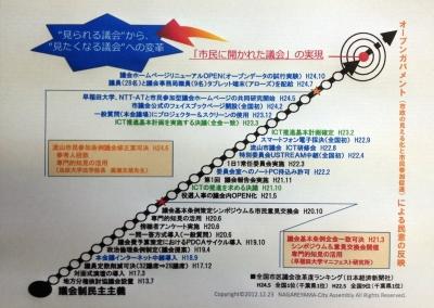 議会改革(活性化)構図