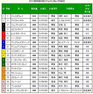 第34回ジャパンカップ