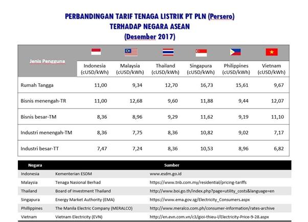 Indonesia Electric Power Tariff Still Competitive in ASEAN Region