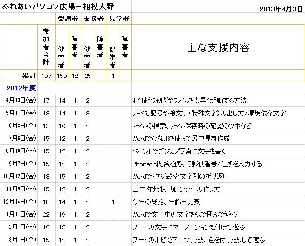 相模大野2013.4.3