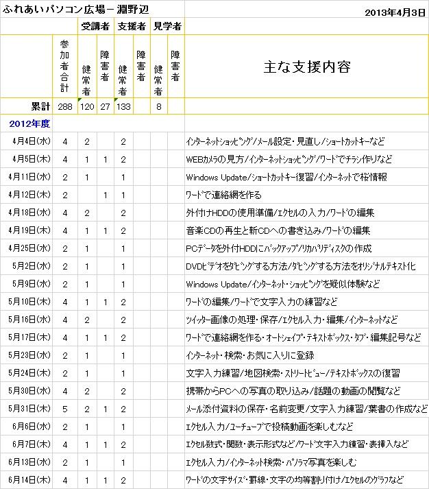 2013.04.03淵野辺-1