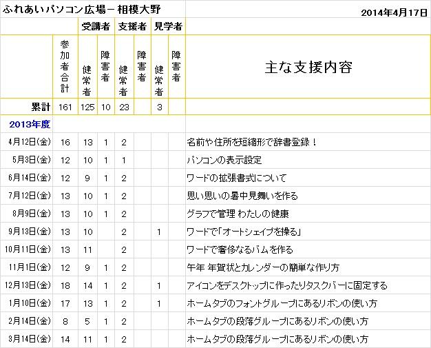 2014.04.17相模大野
