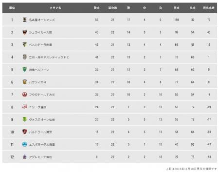 フットサル18-19 アウェイ仙台戦-4.JPG
