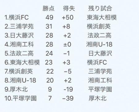ユース 県リーグホーム横浜創英高戦-5.JPG