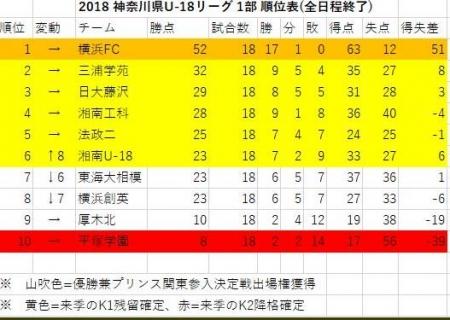 ユース 県リーグホーム湘南工科戦-5.JPG