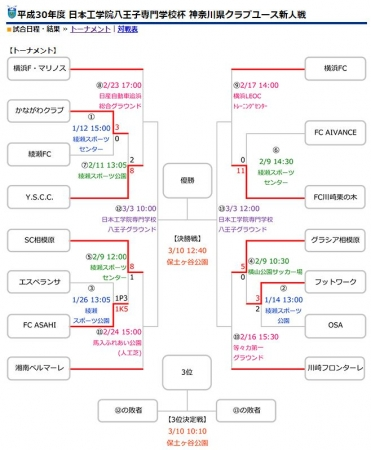 U-18 平成30年度神奈川県クラブユース-1.JPG