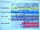 PSP:PSファミリーのタイムスケジュール。PSPは年末発売。PS3は来年のE3、東京ゲームショウに出品