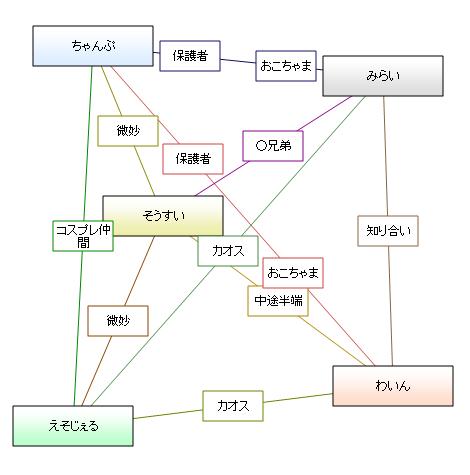 相関図<太鼓中野四天王+俺>