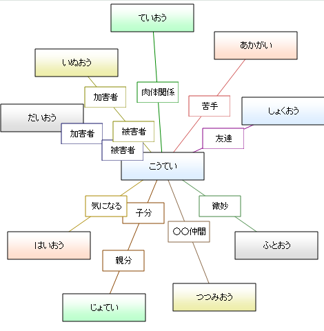相関図<セクハラ軍団(一部抜粋)>