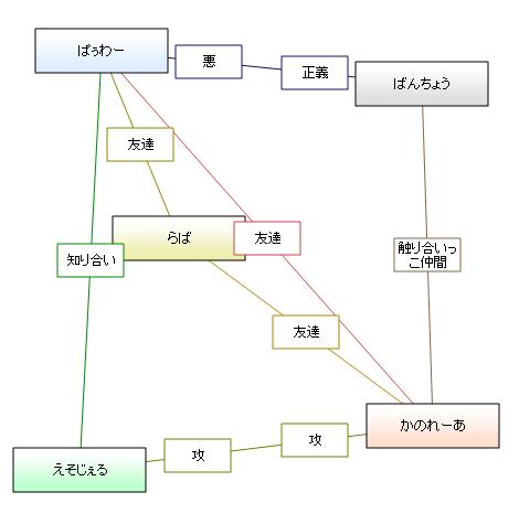 相関図<中野常連クインテット>