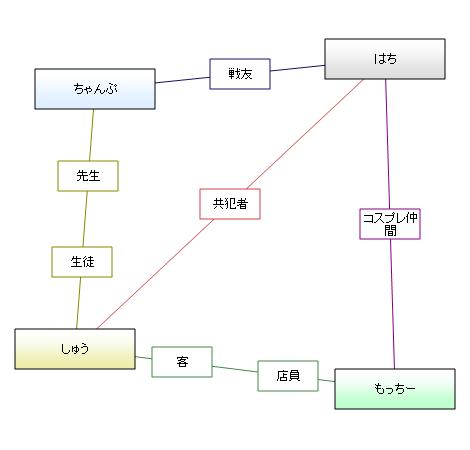 相関図<新宿西口カルテット>
