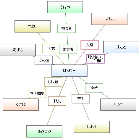 相関図<俺とアイドル>