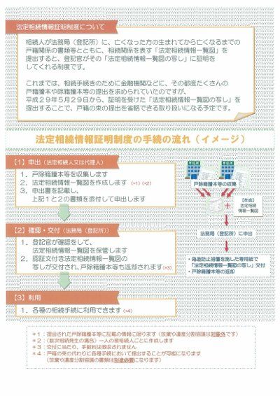 法定相続情報証明制度02