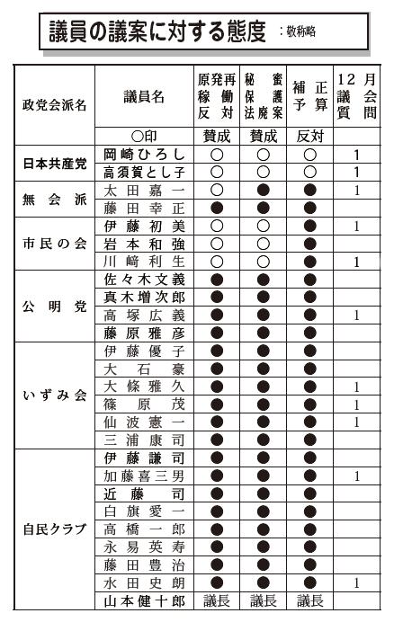 2014冬 表
