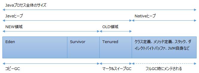 JVMのメモリーレイアウト図