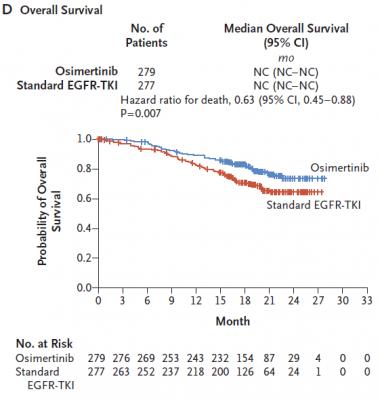 肺癌, オシメルチニブ, osimertinib, タグリッソ, FLAURA, T790M