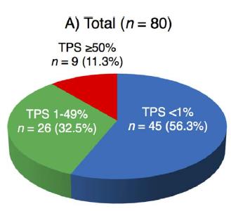 肺癌, EGFR, ALK, PD-L1, TKI