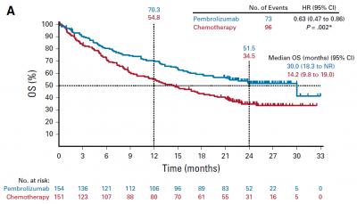 肺癌, KEYNOTE024, ペンブロリズマブ, Pembrolizumab