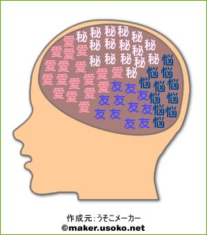 あべの脳内(キャラ名)