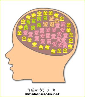 あべの脳内(リアル)