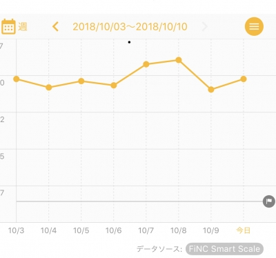 FiNCのグラフ