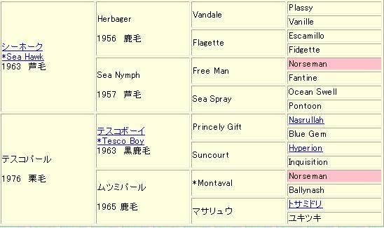 アイネスフウジン血統表
