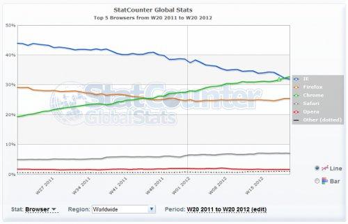 ITの噂・裏技・裏話_GoogleChromeがブラウザシェア世界トップ