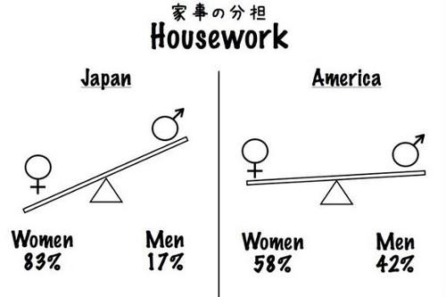 生活の噂・裏技・裏話_日本の男性は家事をしなさすぎる