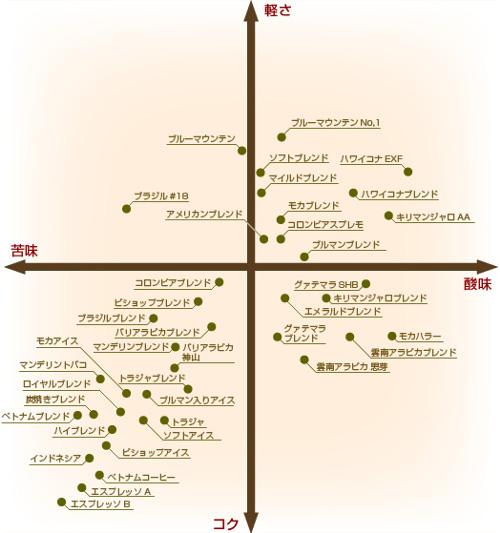 食べ物の噂・裏技・裏話_コーヒー豆の味グラフ