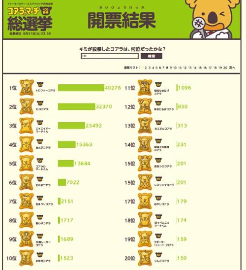 食べ物の噂・裏技・裏話_コアラのマーチ総選挙でトロフィーコアラが第一位