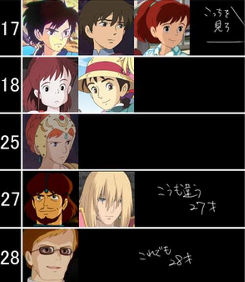 漫画・アニメ・キャラクターの噂・裏技・裏話_ジブリキャラクターの年齢表