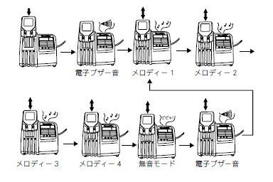 マキタ 充電器DC18RA 充電完了メロディー変更方法
