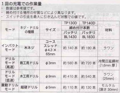 マキタ 4モードインパクトドライバ TP130D,TP140D