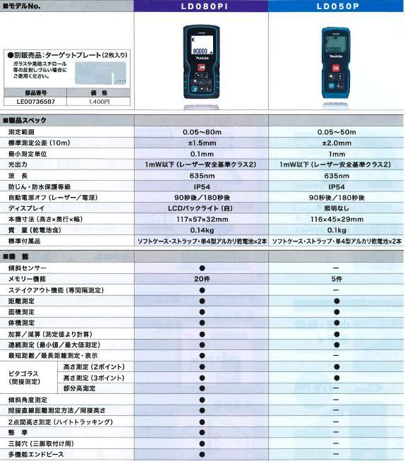 マキタ レーザー距離計LD080PI