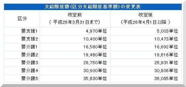 区分支給限度基準額変更表