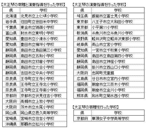 平成27年度学校大正琴普及事業(琴伝流)