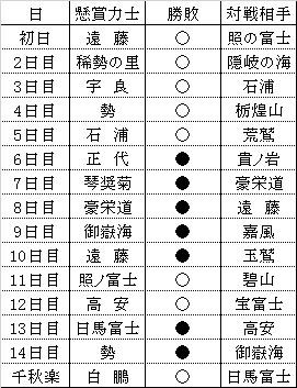 平成29年大相撲五月場所懸賞結果