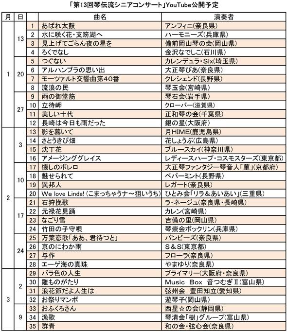 第13回シニアコンサートYouTube公開予定表