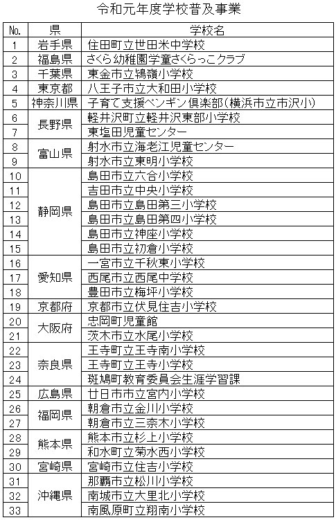 令和元年学校普及事業一覧表