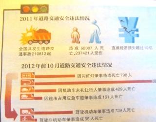 中国の交通違反状況