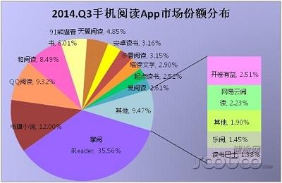 中国の電子書籍アプリの市場シェア