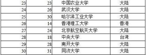2016中国大学ランキング100_2