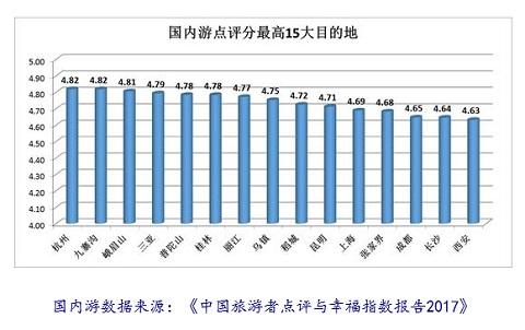 「中国旅遊者点評与幸福指数報告2017」より