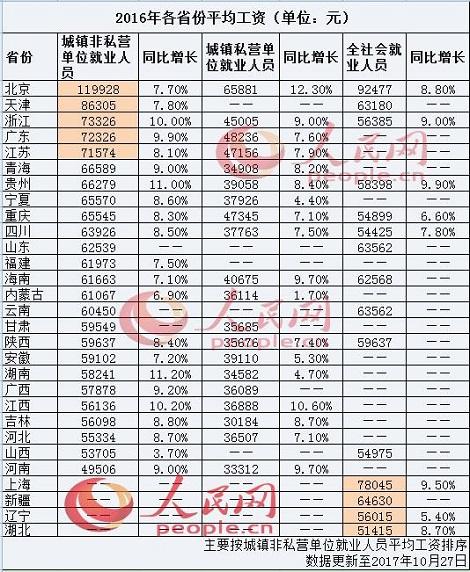 「2016年各省平均年収」
